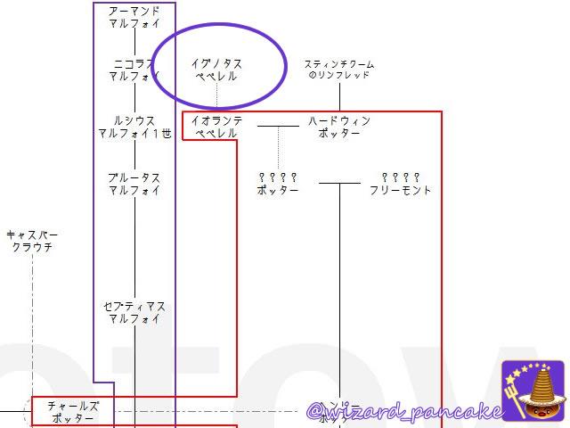 これは凄い!ハリーポッター&ファンタビ 魔法族 6家族の家系図(日本語版)を日本のポッタリアン永遠殿がまとめた♪